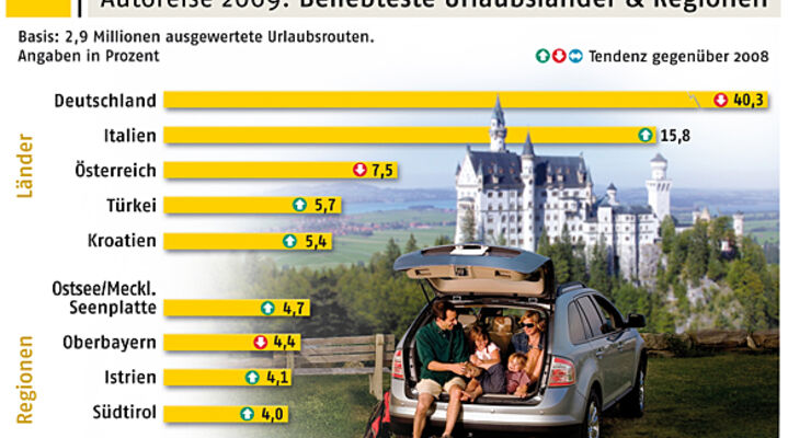 Autofahrer, 2009, Urlaub, Ziele, Wohnmobil, Reisemobil, Caravan, Wohnwagen
