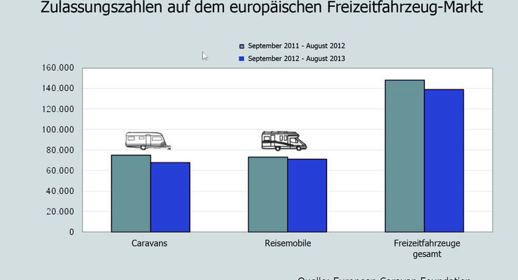 Freizeitfahrzeug-Markt Europa, Saison 2012/2013