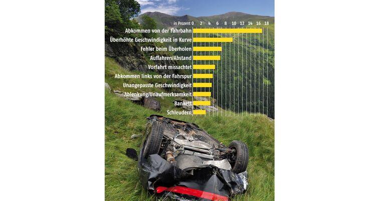 Kleine Ablenkungen durch moderne Technik im Auto, die nur Sekunden dauern, können tödliche Folgen haben.